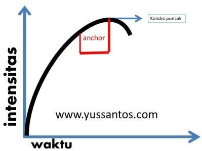anchor yus